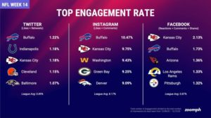 Zoomph graphic of Week 14 NFL Social Media Engagement